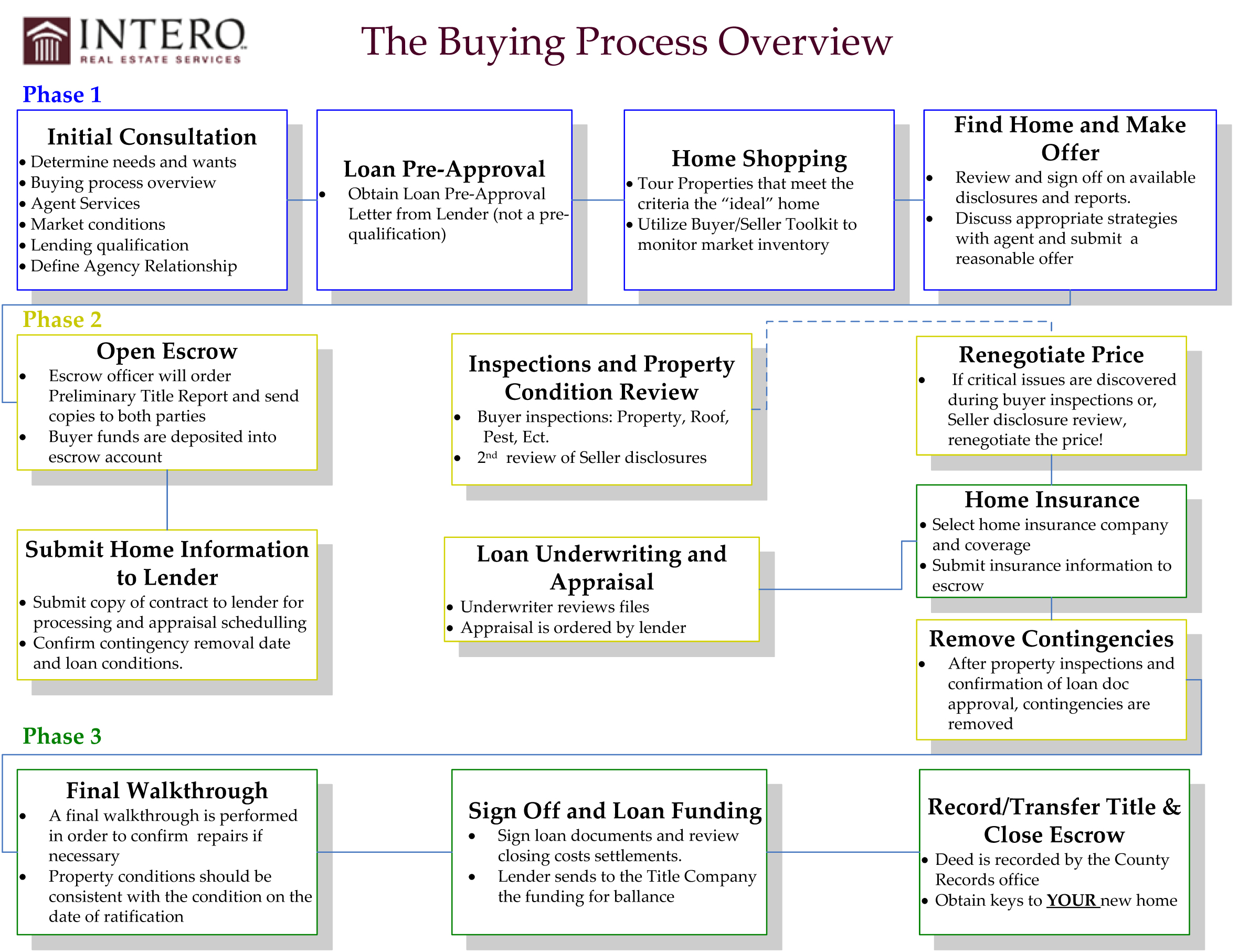Home Buying Process on Selling Home Real Estate Timeline