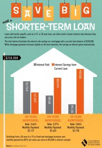 Save Big with a Short Term Loan