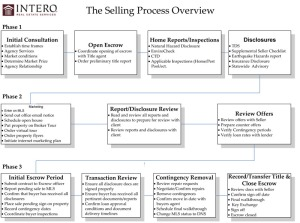 Selling_Process 800