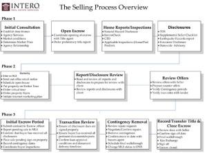 Selling_Process[1]